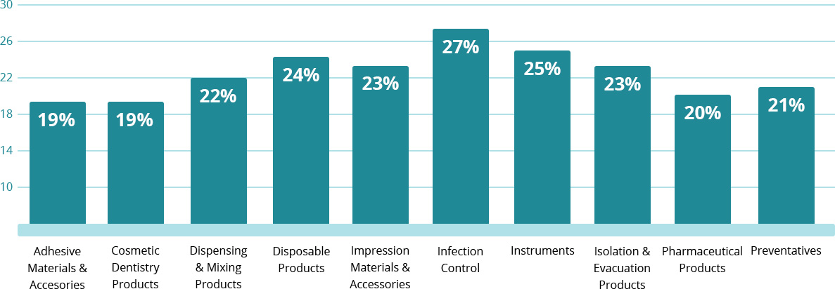 Average Savings of Top Shopper Categories (percentage)